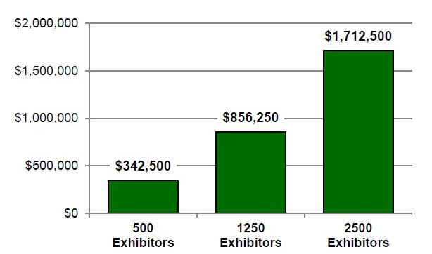 Chart showing 500 exhibitors spend $342,500, 1250 spend $856,250 and 2500 exhibitors spend $1,712,500 attending dog shows.