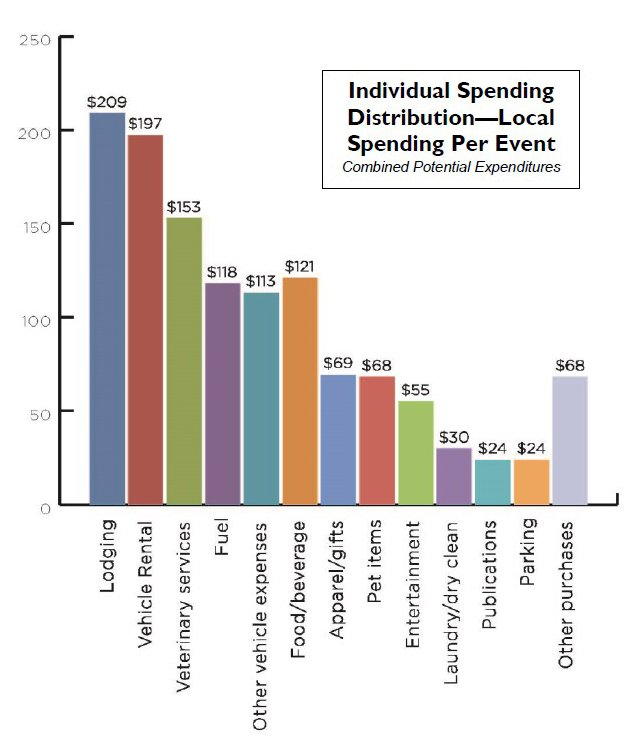 Chart showing individual spending distribution - local spending per event.
